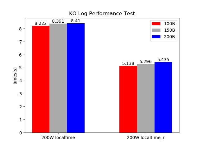 log_performance_test_opt.png